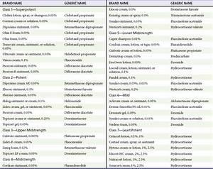 Dermatologic Presentations