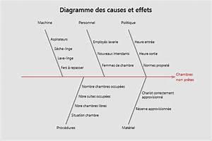 Principes De Base Des Diagramme Des Causes Et Effets