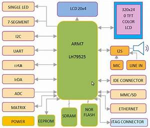 Why Arm Is Most Popular  Introduction  Architecture And