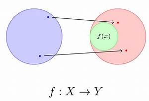 Tikz Diagram Showing Range  Domain  And Co