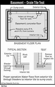 Basement  U2013 Drain Tile Test  U2013 Misterfix