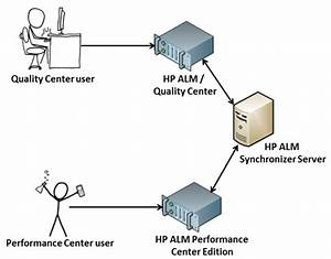 Should Performance Center And Alm Be Merged   U2013 My Load Test