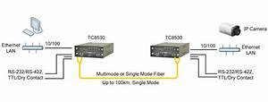 Data  Serial  And Ethernet To Fiber Optic Multiplexer