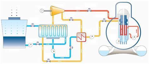 Принцип работы атомной электростанции . Простые вещи . Яндекс Дзен . Яндекс Дзен . Платформа для авторов издателей и брендов