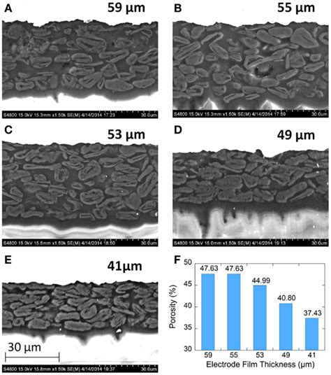 frontiers effect  calendering  electrode wettability  lithium ion batteries energy