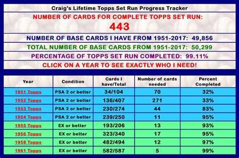 Shop our world class selection of, sports cards, baseball cards, gaming cards and trading 2020 topps series 1 baseball card checklist. Baseball Card Checklist Spreadsheet 1 Printable Spreadshee ...