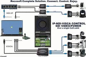 Ptz Camera Joystick Controller Software For Sony Visca