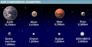 Diagram of Planets in Size (page 3) - Pics about space