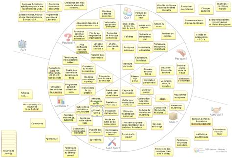 bureau de change business plan social business models canvas social business models