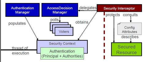 It Security Architecture Diagram by Java What Means This Security Diagram Stack