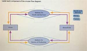 Solved  Label Each Component Of The Circular Flow Diagram