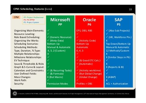 Comparing Sap Oracle And Microsoft Solutions For Project