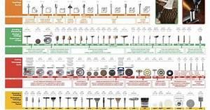 Dremel Speed Chart Dremel Bit Poster Pinteres