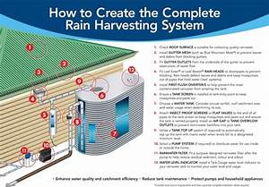 What Does Rain Water Harvesting Mean