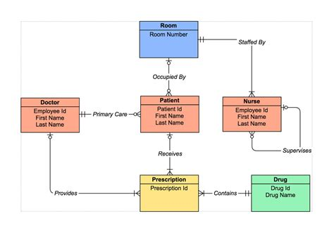 Er Diagram Maker Free by Er Diagram Tool How To Make Er Diagrams Gliffy