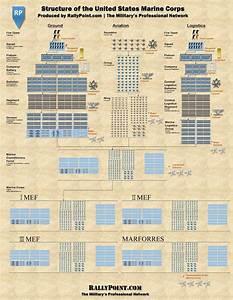 Best 25  Marine Corps Rank Structure Ideas On Pinterest