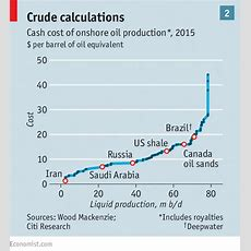 The Oil Conundrum  Oil And The Economy