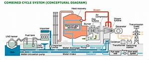 What Makes Combined Cycle Power Plants So Efficient