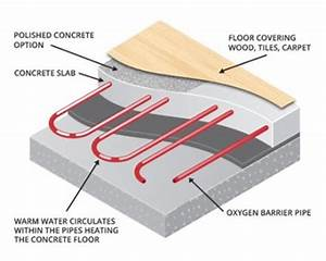 Effective  U0026 Affordable Underfloor Heating