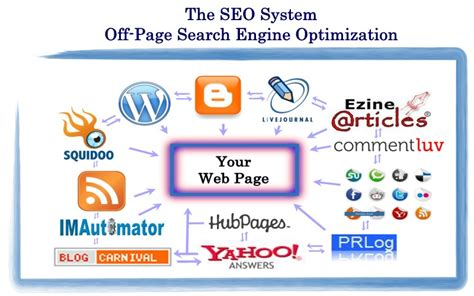 on page search engine optimization what is on page seo vs page search engine optimization