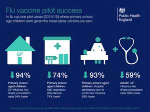Nasal Flu Vaccine - Vaccine Knowledge Influenza Virus Intranasal Vaccine