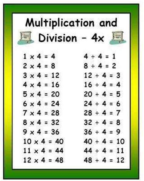Multiplication Division Display Posters