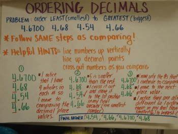 archived anchor charts math ms glantz