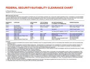 Federal Security Suitability Clearance Chart