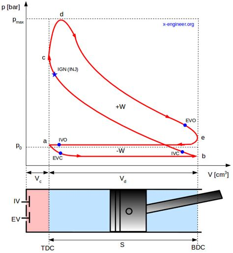Work On A Pv Diagram by The Pressure Volume Pv Diagram And How Work Is Produced