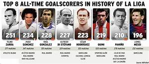 Top 8 all time goalscorers in history of La Liga : soccer