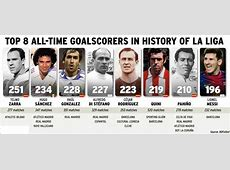 Top 8 all time goalscorers in history of La Liga Foot