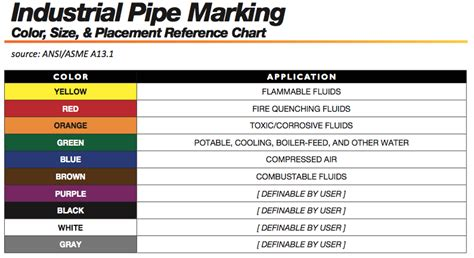 osha pipe paint color code pipe marking colors ansi pipe marking guide ansi pipe