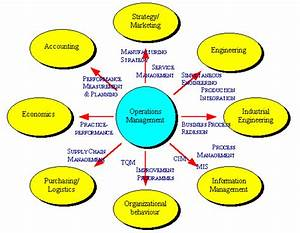 What Is Operations Management