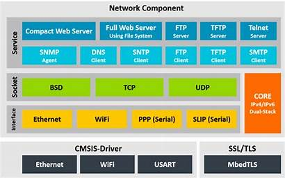 Network Protocol Networking Component Overview Keil Mw