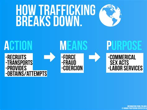 What Is Human Trafficking? About The Problemhuman. Best Savings Accounts For Babies. Radiology Tech Salary In California. Ford Dealer In Dallas Texas Prices For Cable. Highland Village Dentistry Funding For Rehab. Registered Nurse How Many Years Of School. Free Data Analytics Tools Azusa Pacific Logo. Photoshop Classes Atlanta Lab Scale Extruder. Great Plains Accounting Software Tutorial