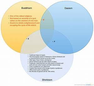 The Difference And Similarities Between Buddhism  Daoism