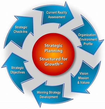 Strategic Plan Planning Growth Vision Success Structured