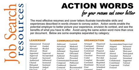 are you using action words for your resume here s a list of action words that you should be