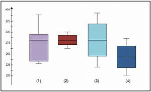 Understanding And Interpreting Box Plots
