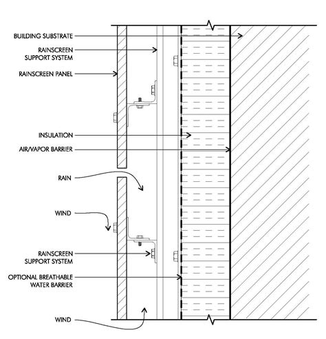 rainscreen exterior wall system cbi consulting  rainscreen facade cladding metal facade