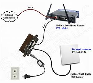 Home Or Office Networking   Wired Or Wireless Setup