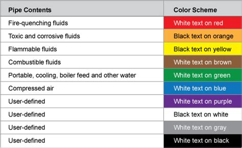 ansi pipe marking standards  pipe color codes quick