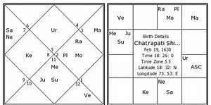 Horoscope Moon Chart Chatrapati Shivaji Birth Chart Chatrapati Shivaji Kundli