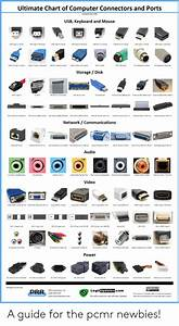 Ultimate Chart Of Computer Connectors And Ports Updated