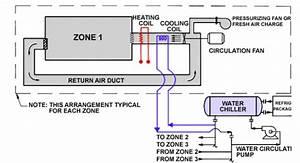Hvac System For Living Quarter In Oil  U0026 Gas Industry