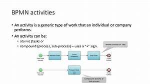 Fundamentals Of Business Process Management And Bpmn