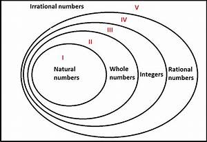 Dsq  Understanding Arithmetic Sets