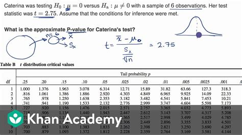 value table statistic statistics using estimate calculator ap