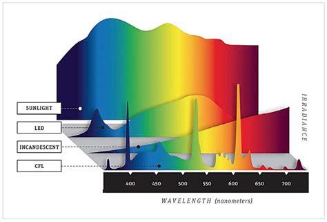 Spectrum Light Bulb by Led Light Spectrum Enhancement With Transparent Pigmented