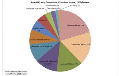 statistics  animal abuse county wrestles  animal